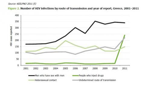 Epidemio VIH Grece 2001 11