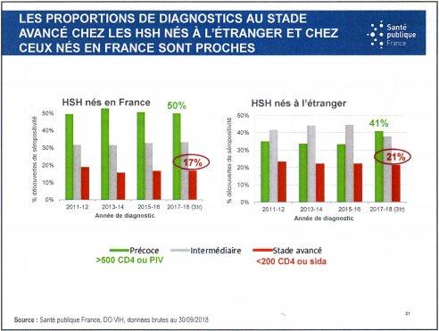 proportions proches diagnostics vih tardif hsh etrangers francais