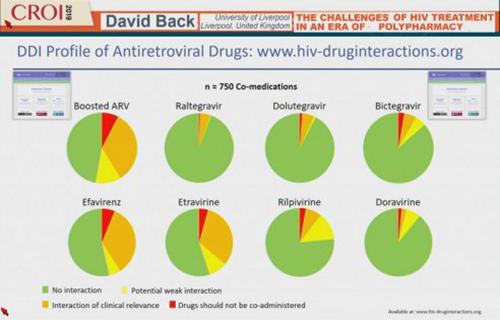 CROI 2019 DDI profile antiretroviral drugs