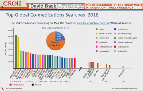 CROI 2019 top global co medications searches 2018