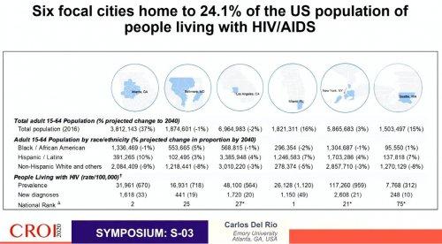 CROI 2020 PVVIH 6 focal cities USA