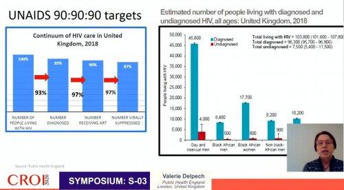 CROI 2020 UNAIDS 90 90 90 targets