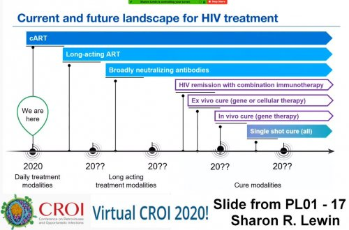 CROI 2020 current and future landscape HIV treatment
