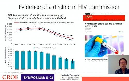 CROI 2020 evidence decline HIV transmission