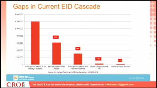 CROI 2020 gaps current EID cascade