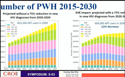 CROI 2020 number PWH 2015 2030