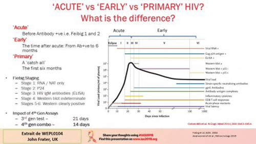 IAS 2019 acut vs arly vs primary HIV