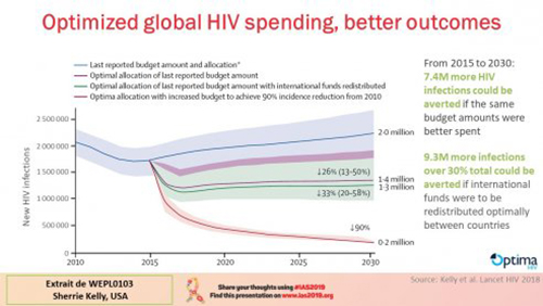 IAS 2019 optimized global HIV spending