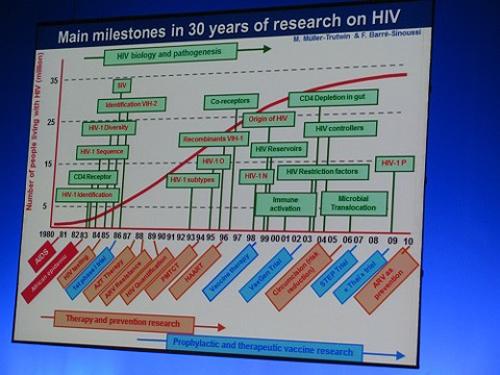 Barre Sinoussi Slide 30 ans de recherche