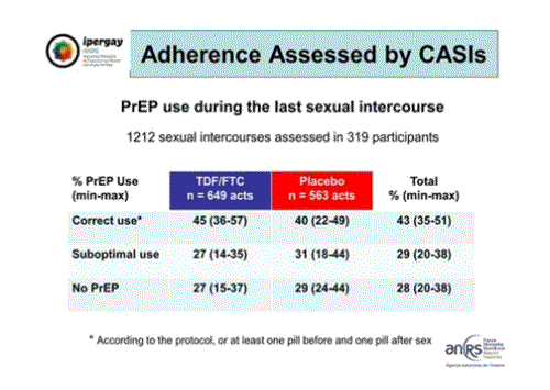 CROI2015 Ipergay ANRS adherence assessed by CASIs