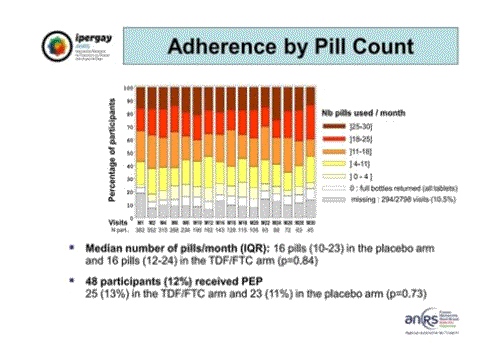 CROI2015 Ipergay ANRS adherence by pill count1
