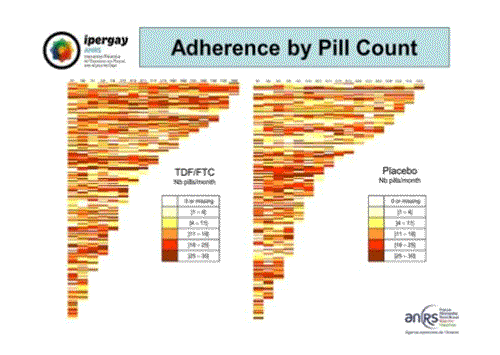 CROI2015 Ipergay ANRS adherence by pill count2