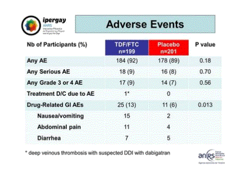 CROI2015 Ipergay ANRS adverse events
