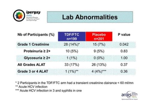 CROI2015 Ipergay ANRS lab abnormalities