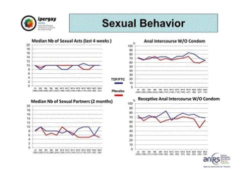 CROI2015 Ipergay ANRS sexual behavior