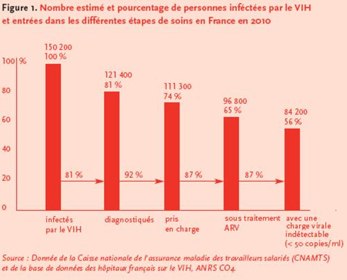 Cascade VIH parcours soins france