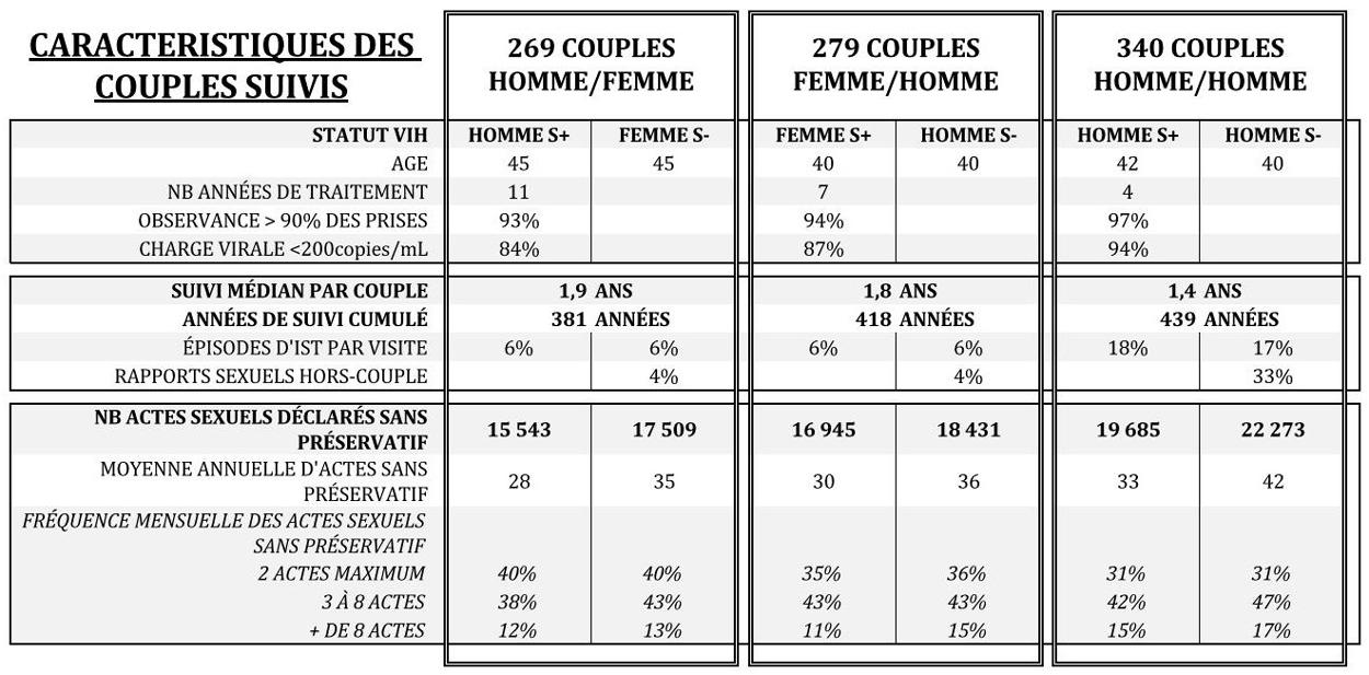 PARTNER caracteristiques couples suivis