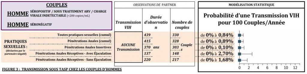 PARTNER TasP risque transmission fig3