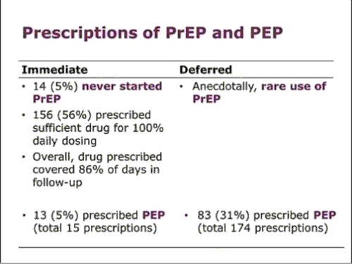 PrEP and PEP prescriptions