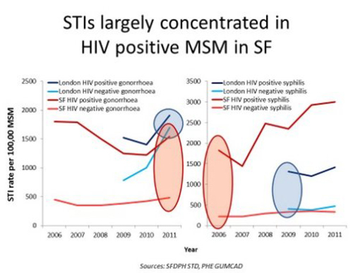 STIs largely concentrated in HIV MSM