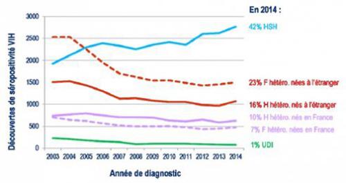decouvertes VIH 2014