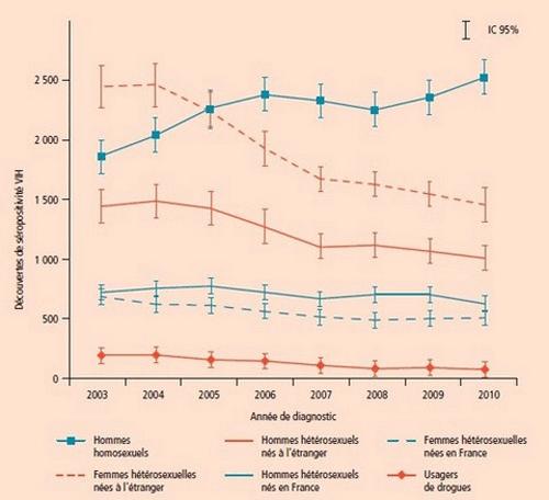 decouvertes seropositivites VIH 2003 2010