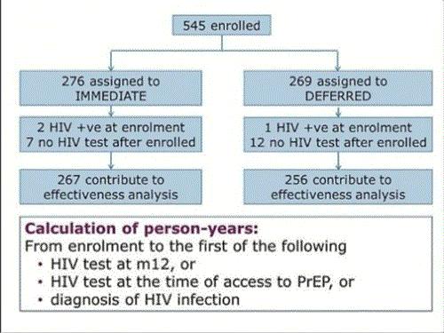 details of 545 enrolled