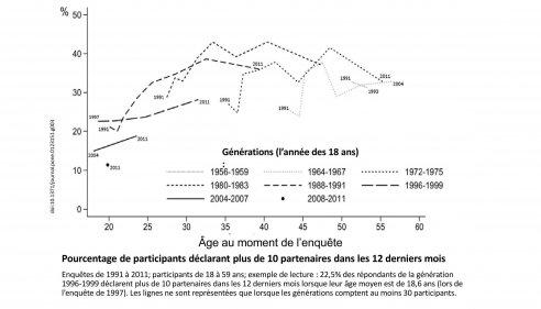 generations evolution nombre frequence partenaires