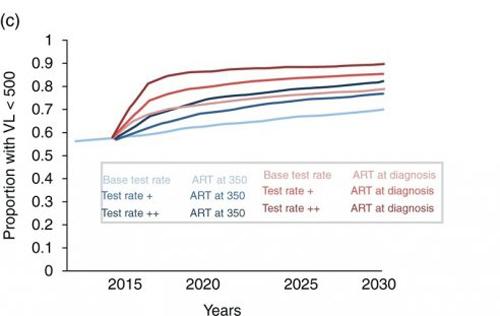 impact depistage incidence VIH fig3