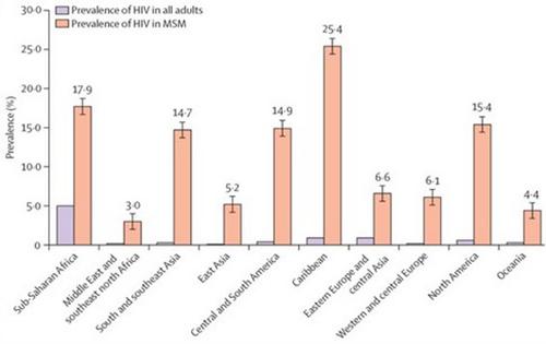 prevalence HIV MSM