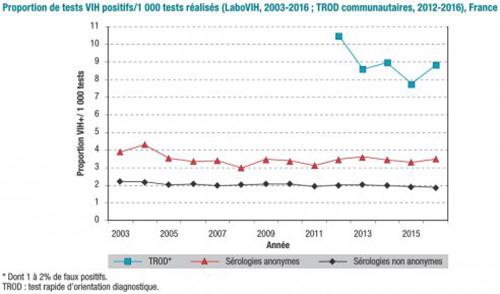 proportion TROD communautaire positifs pour 1000