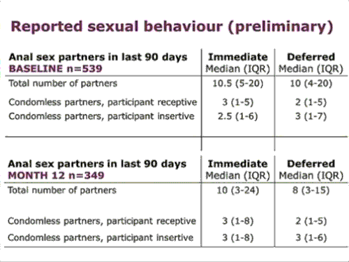 reported sexual behaviour preliminary