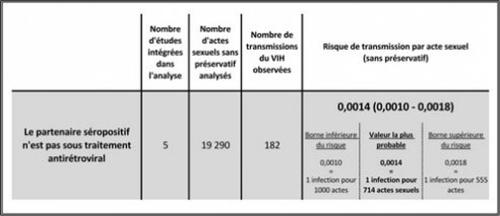 risque transmission acte sexuel 2015 fig2