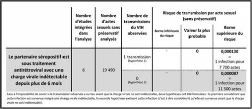 risque transmission acte sexuel 2015 fig3