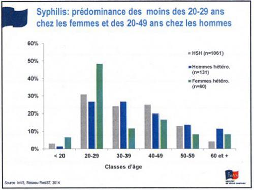 syphilis par ages