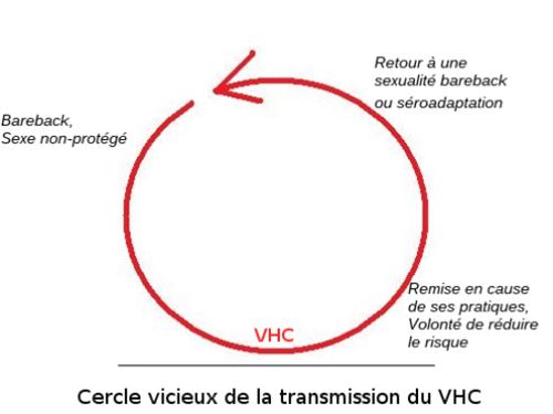 transmission VHC